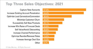 CRM at the Top of the Sales Funnel